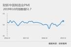 10月财新中国制造业PMI录得51.7 连升四月