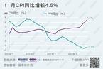 11月CPI同比攀升至4.5% 2012年2月以来首次破4