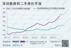 豪宅降稅一月后 深圳房價持續上漲