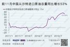 11月中国进口沙特原油激增 增势或将持续