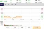 今日午盘:避险概念股高开低走 沪指低开低走跌0.57%