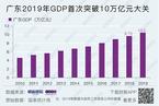 广东2019年GDP首次突破10万亿元大关