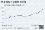 中国人口出生率创新低/分析特斯拉国产化挑战与概念股行情|数据精华