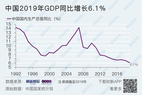 2019年我国gdp增速_中国gdp增速图
