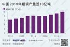 中国2019年粗钢产量近10亿吨  同比大增8.3%