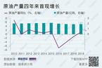 国内原油产量四年来首现增长 天然气进口增速大幅放缓