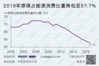 原煤占能源消费比重再创新低/地方债周发行量创新高|数据精华