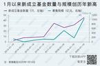2020开年新成立基金数创同期新高/北京常住人口连续三年下降|数据精华