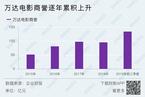 万达电影遇商誉疫情双挑战/中国黄金产销量双双下滑|数据精华