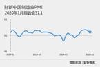 1月财新中国制造业PMI降至51.1 为2019年9月以来最低