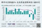 今日午盘:北上资金净流入超80亿元 两市跌逾8%