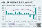 今日收盘:A股跌逾7% 北上资金净买入逾180亿元