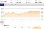 今日收盘:超150只个股涨停 创业板指大涨4.84%