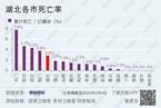 最新新冠疫情数据分析/香港零售额连续11个月同比下滑|数据精华