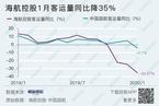 海航控股1月客运量同比降35%/社融规模增量创新高|数据精华