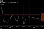 【加密货币】比特币走势狂浪 波动率跃升至三个月高位