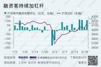 【数据图集】融资客持续加杠杆/股汇走势背离