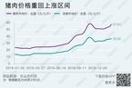 研报分析猪周期拉长情况/两市融资余额周内连续三次日增幅超百亿元|数据精华