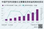 【深度图文】中国平安调利润应对疫情 代理人流失新业务价值仍疲软