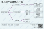 盘点布局氮化镓产业链的上市公司/研判疫情对中国和全球经济影响|数据精华