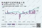年内已有超千亿杠杆资金入市/分析二季度金融市场资金流出趋势|数据精华