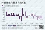 外资连续六日净卖出A股/新冠疫情分析简报|数据精华