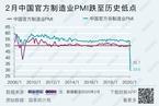 【数据图解】受疫情冲击 2月中国官方制造业PMI创新低