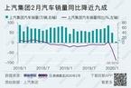 近20年来汽车销量最大幅度下滑 上汽集团2月跌去近九成