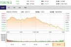 今日收盘:美股股指期货触及跌停 沪指尾盘跳水跌1.83%