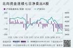 今日收盘:科技股逆势拉升 沪指跌幅收窄至0.98%