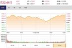 今日收盘:亚太市场普遍大涨 A股V型反弹上涨2.34%