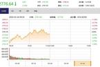 今日午盘:农业股逆势领涨 沪指缩量下跌0.18%