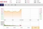 今日午盘:水利、白酒股领涨 沪指直线拉涨1.41%