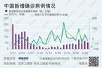 【境内疫情观察】一线城市境外输入病例持续增加(3月26日)