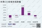 【CCI周报】中国大宗商品指数周跌0.28% 贵金属周涨9.42%