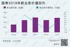"""【研报精华】投资赚钱拉动国寿利润大涨 今年能抄""""疫情底""""吗?"""