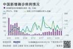 【境内疫情观察】一线城市境外输入病例持续增加(3月27日)