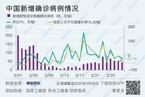 【境内疫情观察】一线城市境外输入病例持续增加(3月28日)