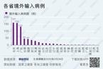 【境内疫情观察】京沪粤新增16例境外输入病例(3月29日)