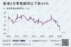 香港2月零售额同比下跌44%