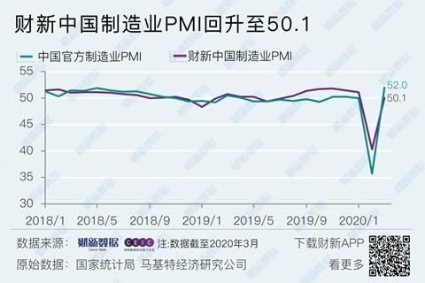 中国制造业PMI 3月回升至50.1