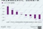 【权益周报】A股走势分化底部待现 4月中为重要时间窗口