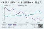 3月CPI同比涨幅回落至4.3% PPI同比下降1.5%