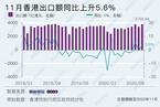 外围贸易环境改善 香港11月出口额同比上升5.6%