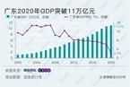 广东2020年GDP突破11万亿元 增速2.3%与全国持平