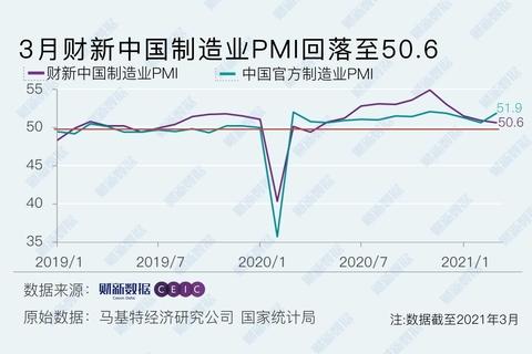 3月財新中國制造業PMI降至50.6 為2020年5月以來最低