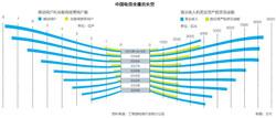 中国电信业鹰击长空