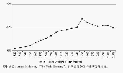 韩国gdp占全球_1991 2012年,美日中法德英韩占全球GDP比重变化