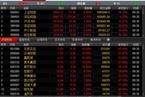 券商地产领涨 两地股市高开后震荡