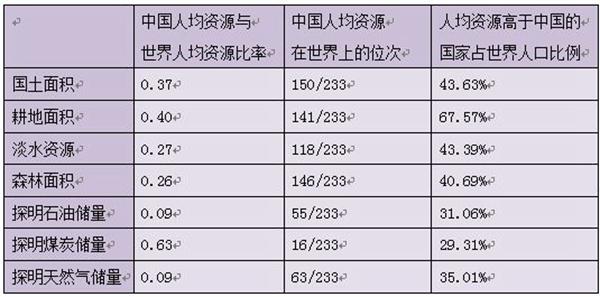 中国人均资源世界排名_世界人均水资源饼状图